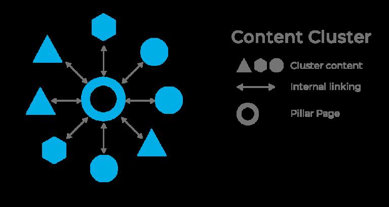 Content cluster contenuti pillar page