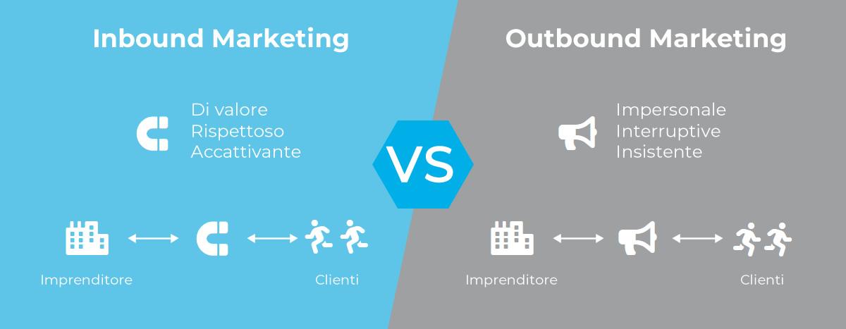 Outbound Marketing - Inbound Marketing