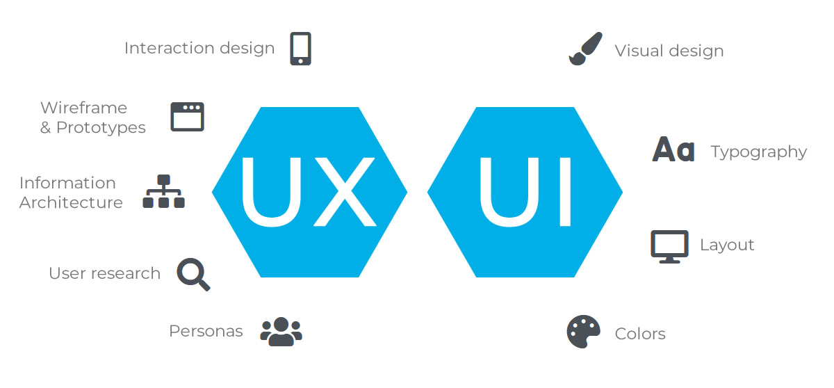 User experience user interface